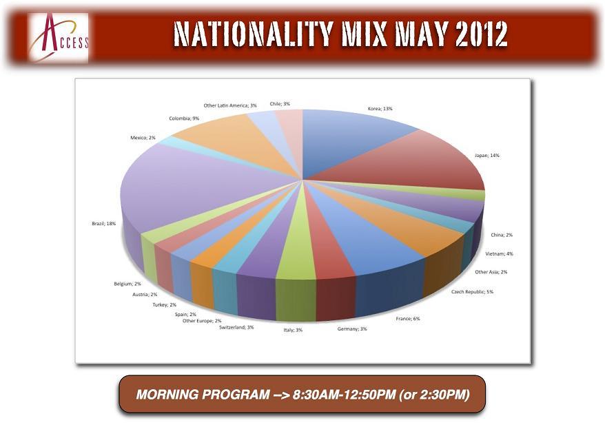 ACCESS   Nationality Mix May 2012 (Morning Program)