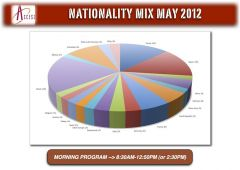 ACCESS   Nationality Mix May 2012 (Morning Program)