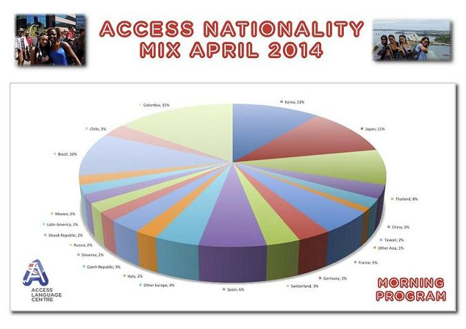 ACCESS   Nationality Mix April 2014