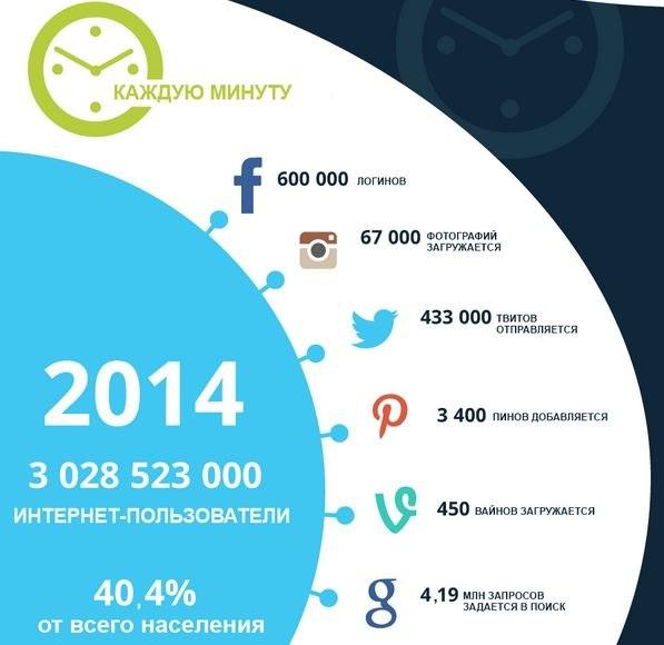 Время в интернете в 2014 году