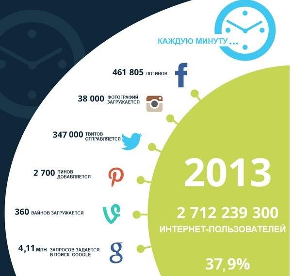 Время в интернете в 2013 году