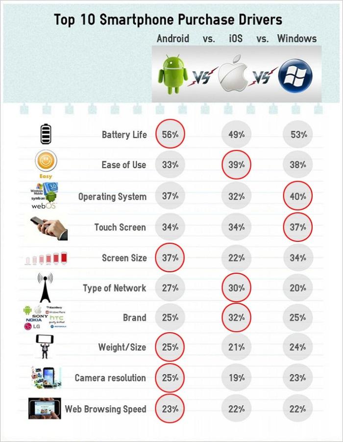 10 причин выбора смартфона