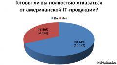 Готовность россиян отказаться от американской IT-продукции