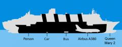 Сравнение Титаника с современными лайнерами