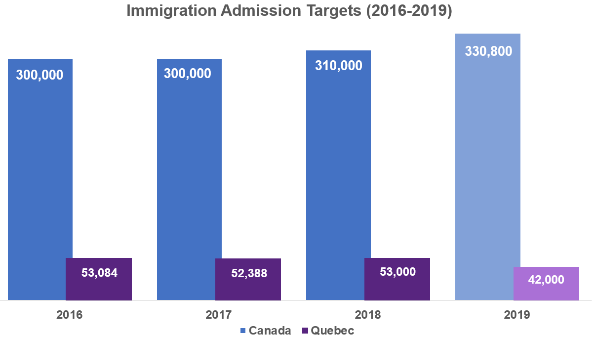 large.137977872_immigrationCanada-vs-Que