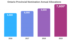 Immigration Canada Ontario increases its 2019 nomination allocation, Rospersonal, Evgeny Matveevich Mikhaylov.png