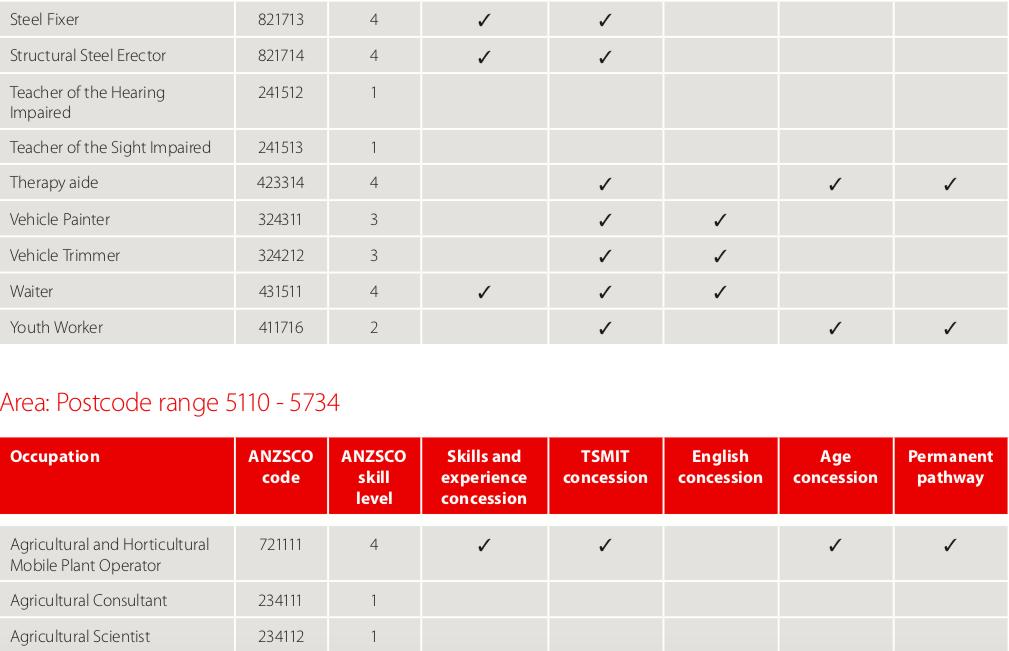 The South Australian Regional Workforce Designated Area Migration Agreement (DAMA) Ocupational List page5.png