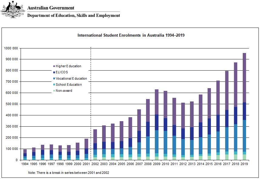 Образование в Австралии. Данные и фотографии