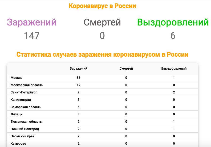 New coronavirus in Russia 18.03.20.png