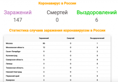 New coronavirus in Russia 18.03.20.png