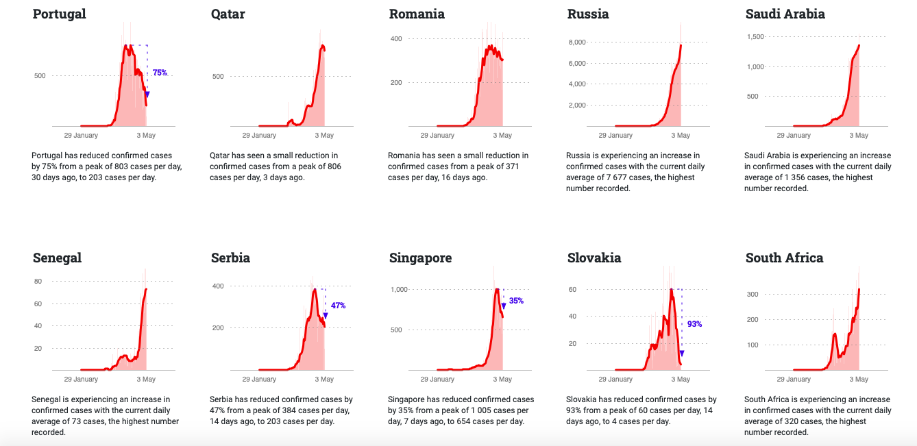 interactive shows how other countries with more than 50 reported cases are managing the pandemic-immigration-job-rospersonal-Mikhaylov-Evgeny-Matveevich-Immigration-Agent.png