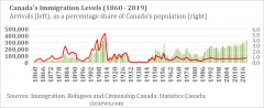 Levels-Plan-Graph-2020-Canadian-immigration-visa-news-rospersonal-Mikhaylov-Evgeny-Matveevich-Immigration-Agent-Moscow.png