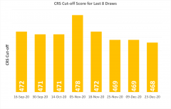 CRS score decrease-visa-news-rospersonal-Mikhaylov-Evgeny-Matveevich-Immigration-Agent-Moscow.png