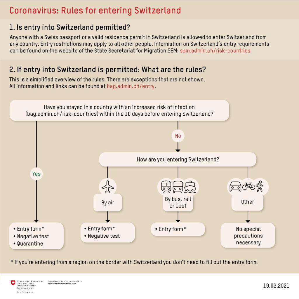 large.Regeln-Einreise_EN-visa-news-rospe