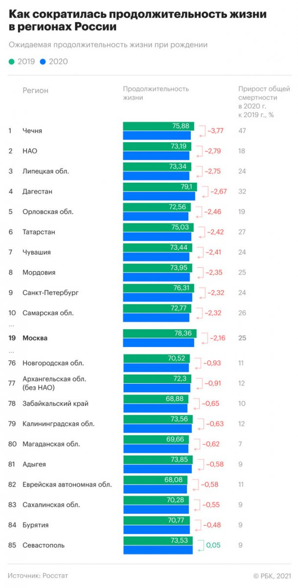 Rosstat named the leading regions in reducing life expectancy.jpeg
