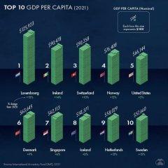 GDP per capita of the Russian Federation1.jpg