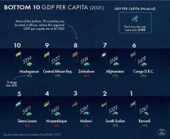 GDP per capita of the Russian Federation3.jpg